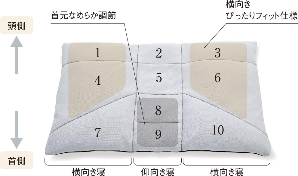 オーダーメイド枕Premium 10ヶ所調節の画像 森山寝装